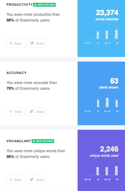 NRoH Grammarly chrome extensions